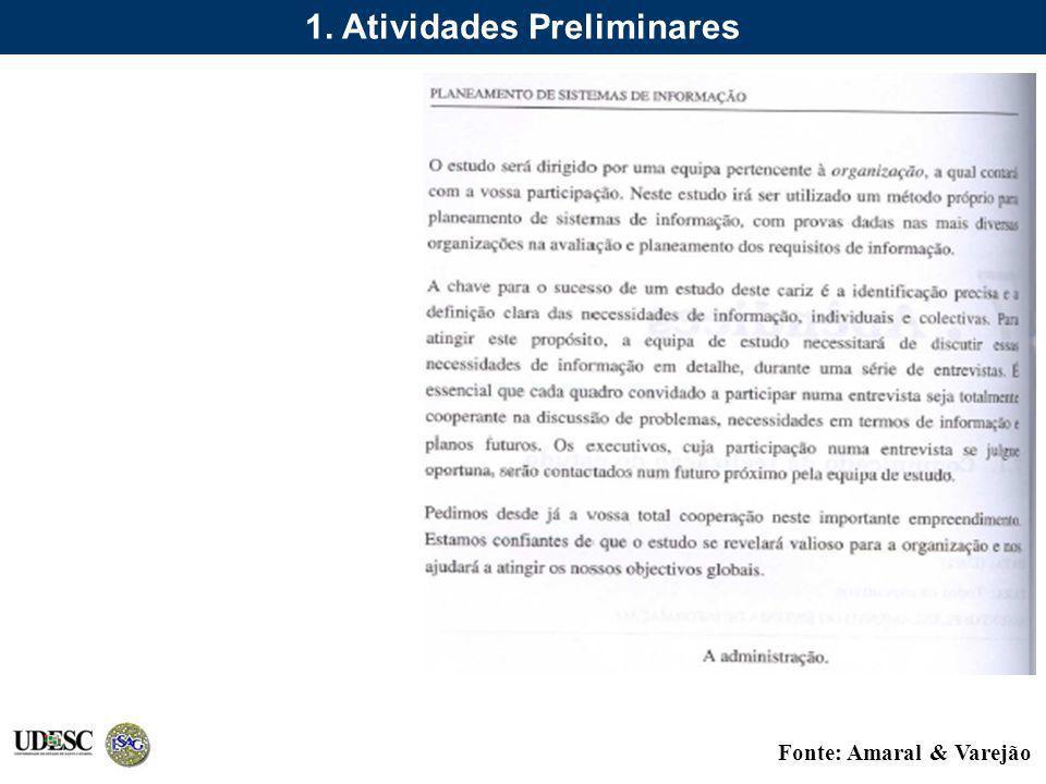 Fonte: Amaral & Varejão 1. Atividades Preliminares