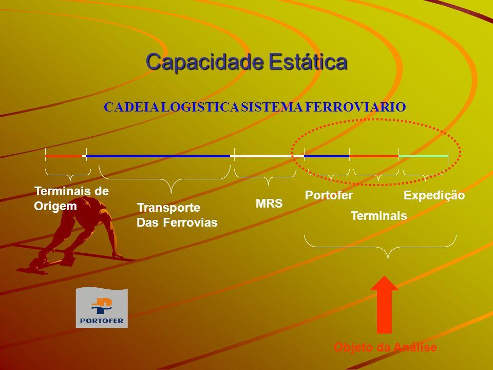 CADEIA LOGISTICA SISTEMA FERROVIARIO Transporte Das Ferrovias Portofer Terminais MRS Expedição Terminais de Origem Objeto da Análise Capacidade Estáti