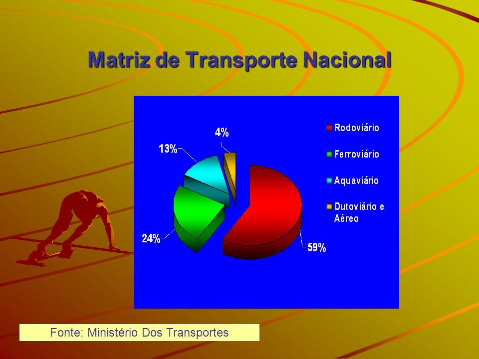 Matriz de Transporte Nacional Fonte: Ministério Dos Transportes