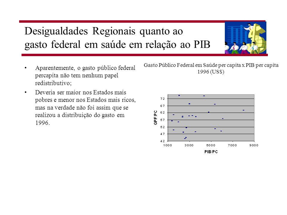 Desigualdades Regionais quanto ao gasto federal em saúde em relação ao PIB Aparentemente, o gasto público federal percapita não tem nenhum papel redis