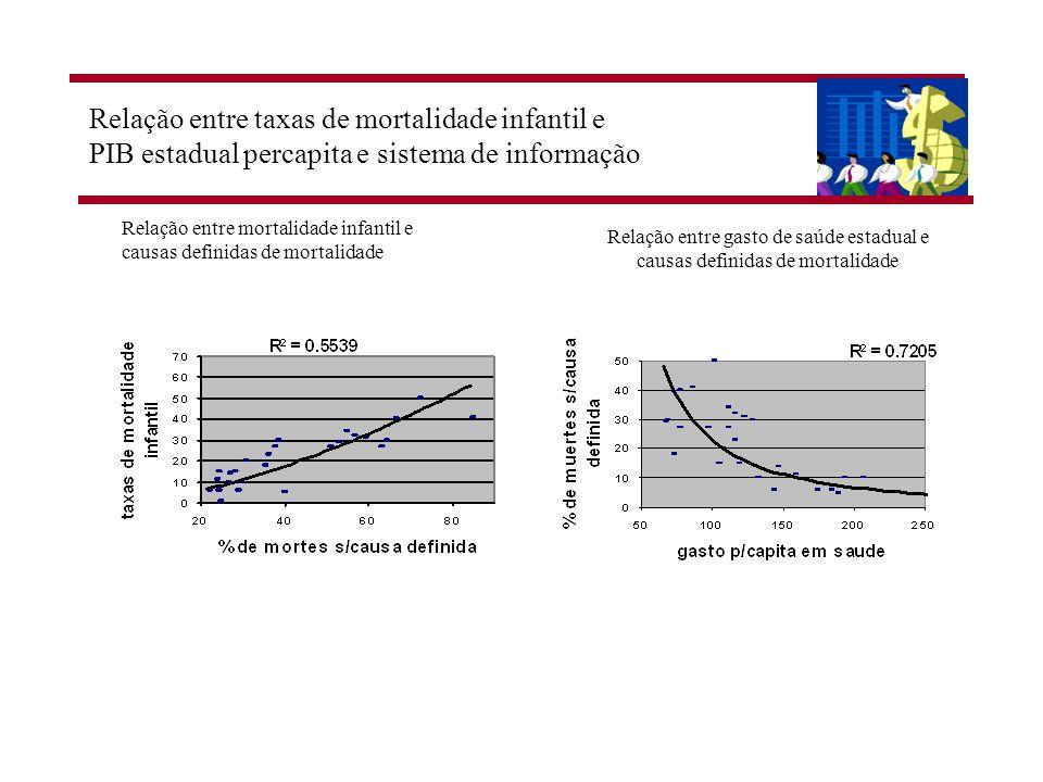 Relação entre taxas de mortalidade infantil e PIB estadual percapita e sistema de informação Relação entre gasto de saúde estadual e causas definidas