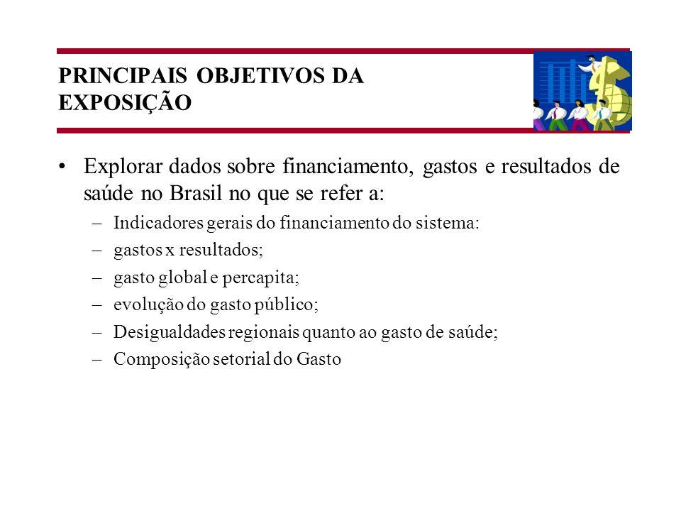 PRINCIPAIS OBJETIVOS DA EXPOSIÇÃO Explorar dados sobre financiamento, gastos e resultados de saúde no Brasil no que se refer a: –Indicadores gerais do