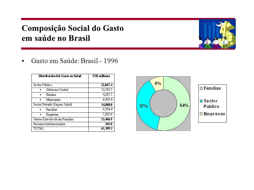 Composição Social do Gasto em saúde no Brasil Gasto em Saúde: Brasil - 1996