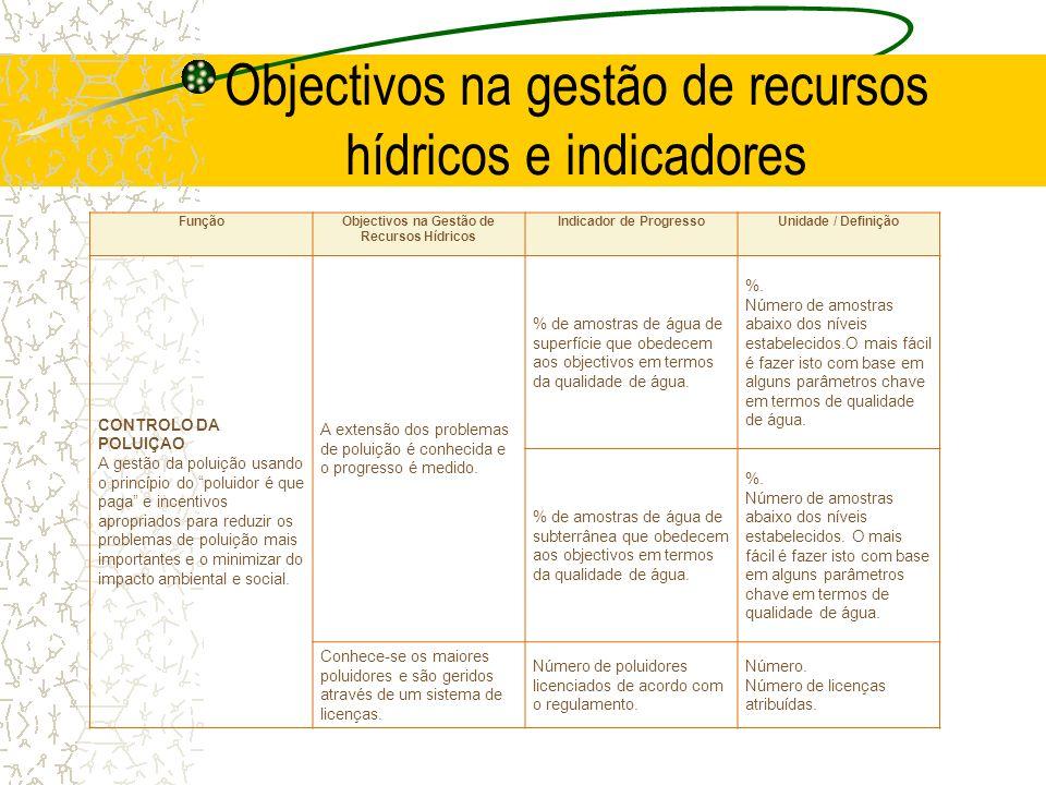 Objectivos na gestão de recursos hídricos e indicadores FunçãoObjectivos na Gestão de Recursos Hídricos Indicador de ProgressoUnidade / Definição CONT