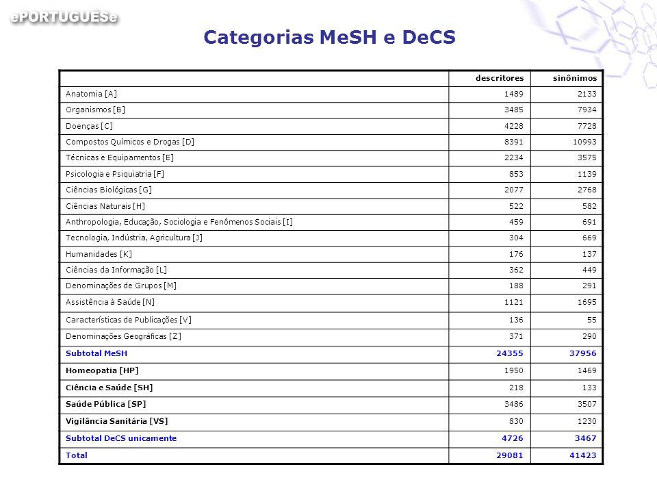 Categorias MeSH e DeCS descritoressinônimos Anatomia [A]14892133 Organismos [B]34857934 Doenças [C]42287728 Compostos Químicos e Drogas [D]839110993 T