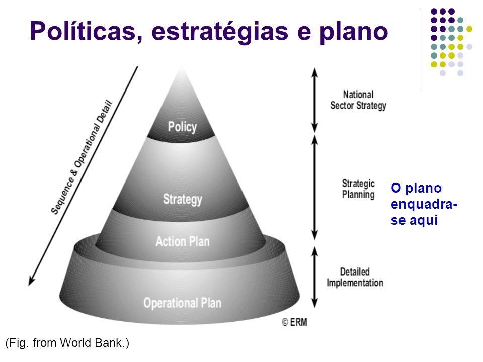 Políticas, estratégias e plano O plano enquadra- se aqui (Fig. from World Bank.)