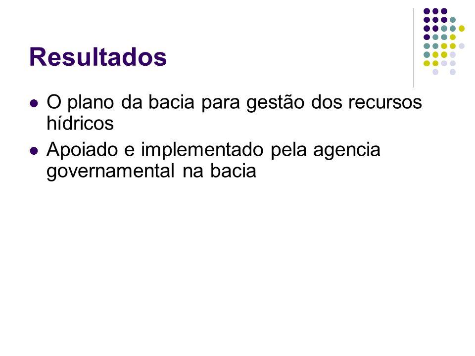 Resultados O plano da bacia para gestão dos recursos hídricos Apoiado e implementado pela agencia governamental na bacia
