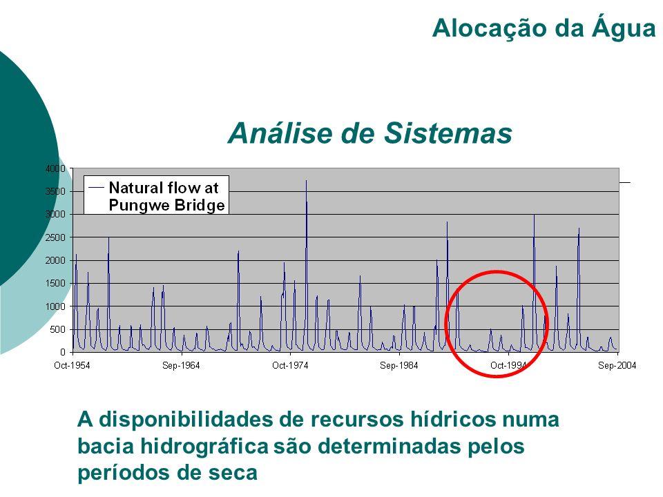 A disponibilidades de recursos hídricos numa bacia hidrográfica são determinadas pelos períodos de seca Alocação da Água Análise de Sistemas