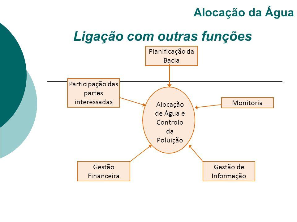 Ligação com outras funções Alocação da Água Alocação de Água e Controlo da Poluição Planificação da Bacia Monitoria Participação das partes interessad
