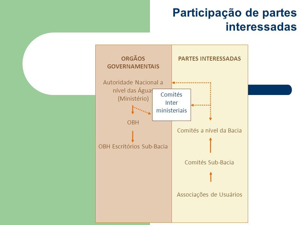 ORGÃOS GOVERNAMENTAIS Autoridade Nacional a nível das Águas (Ministério) OBH OBH Escritórios Sub-Bacia PARTES INTERESSADAS Comités a nível da Bacia Co