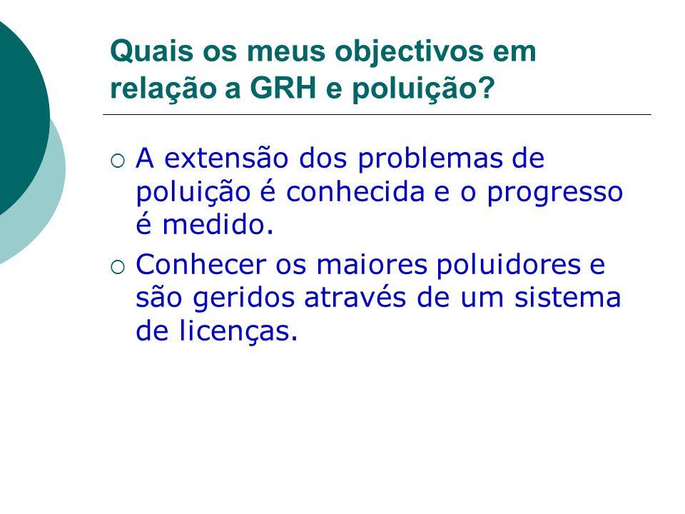 Quais os meus objectivos em relação a GRH e poluição? A extensão dos problemas de poluição é conhecida e o progresso é medido. Conhecer os maiores pol