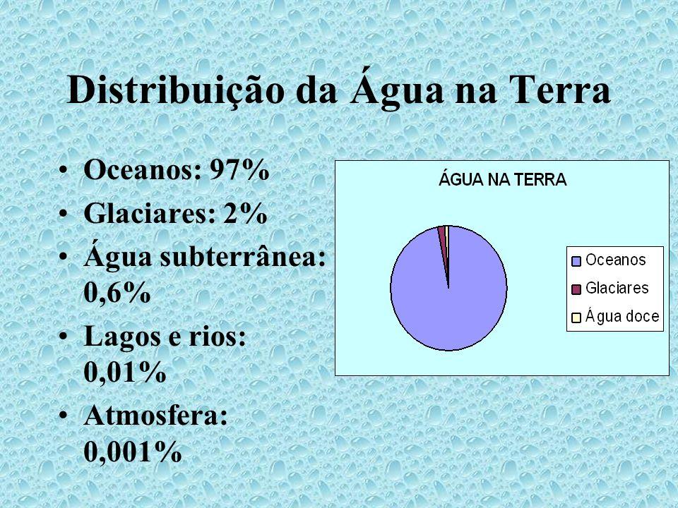Distribuição da Água na Terra Oceanos: 97% Glaciares: 2% Água subterrânea: 0,6% Lagos e rios: 0,01% Atmosfera: 0,001%