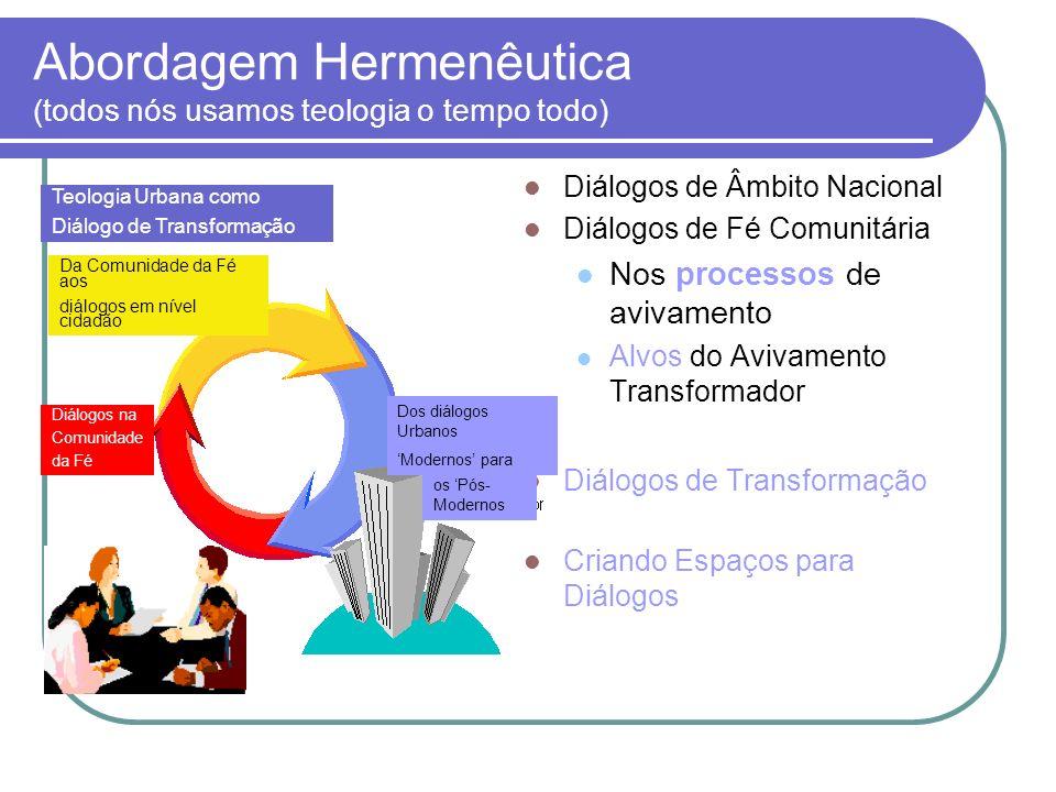 Abordagem Hermenêutica (todos nós usamos teologia o tempo todo) Diálogos de Âmbito Nacional Diálogos de Fé Comunitária Nos processos de avivamento Alv
