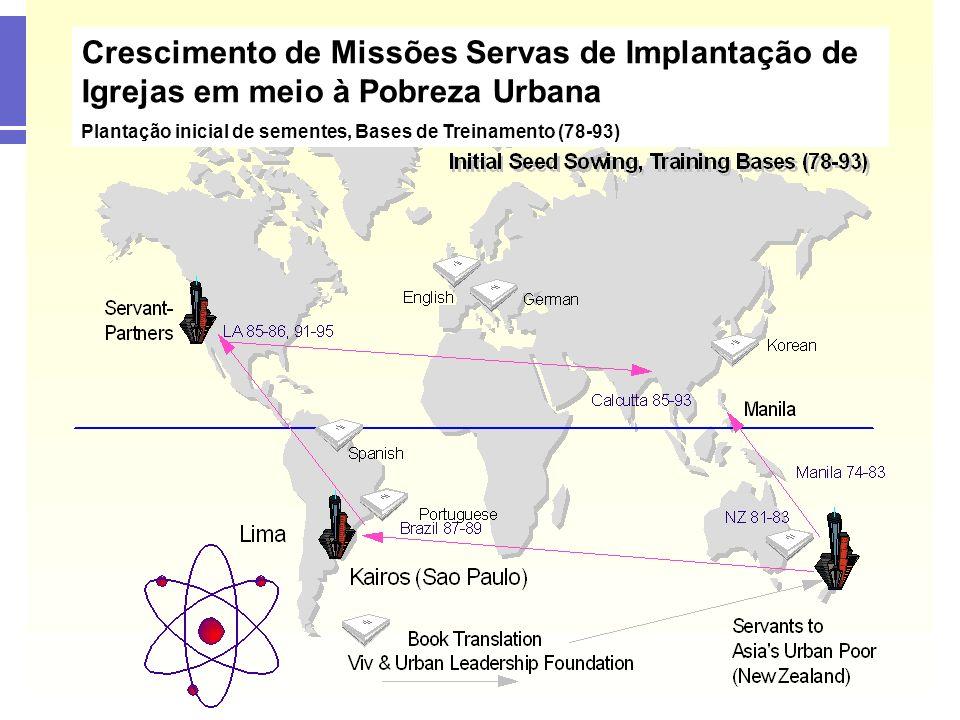 Crescimento de Missões Servas de Implantação de Igrejas em meio à Pobreza Urbana Plantação inicial de sementes, Bases de Treinamento (78-93) Expansão na Nova Zelândia (81-96)