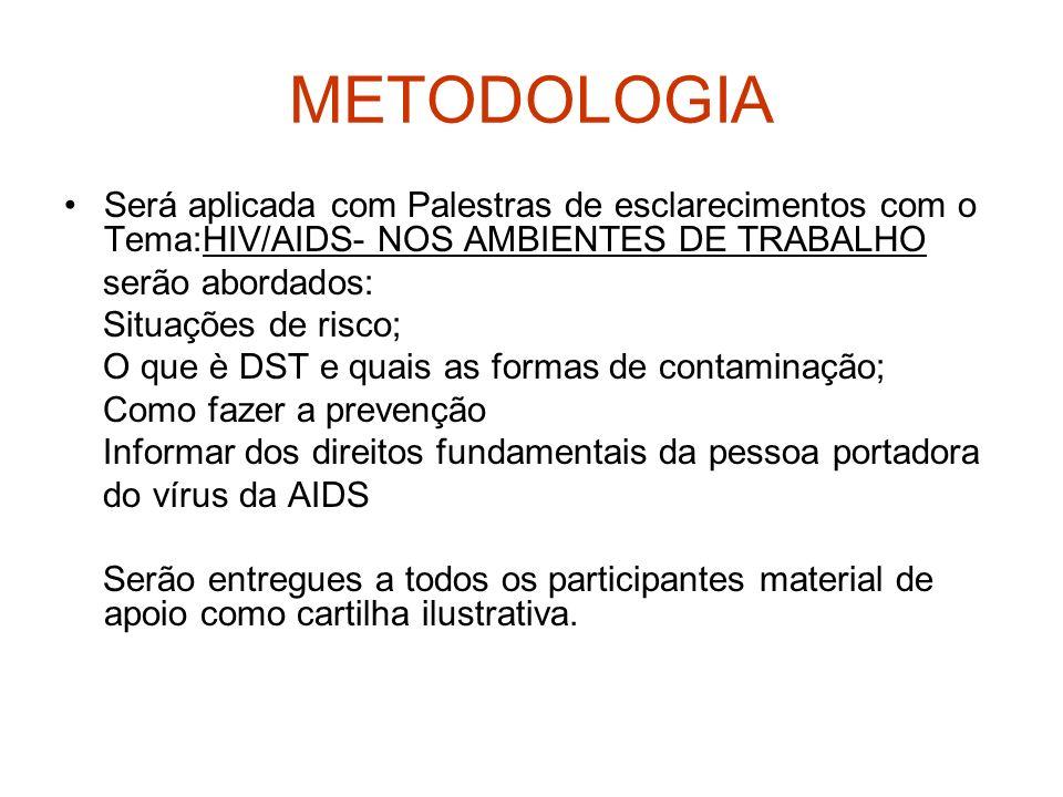 METODOLOGIA Será aplicada com Palestras de esclarecimentos com o Tema:HIV/AIDS- NOS AMBIENTES DE TRABALHO serão abordados: Situações de risco; O que è