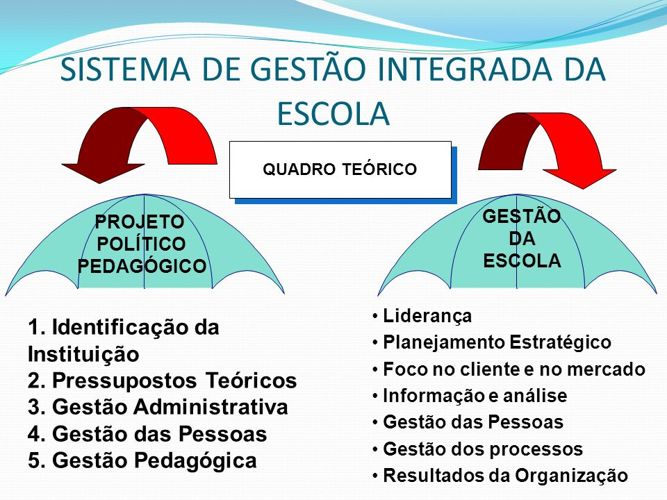 SISTEMA DE GESTÃO INTEGRADA DA ESCOLA QUADRO TEÓRICO PROJETO POLÍTICO PEDAGÓGICO GESTÃO DA ESCOLA 1. Identificação da Instituição 2. Pressupostos Teór