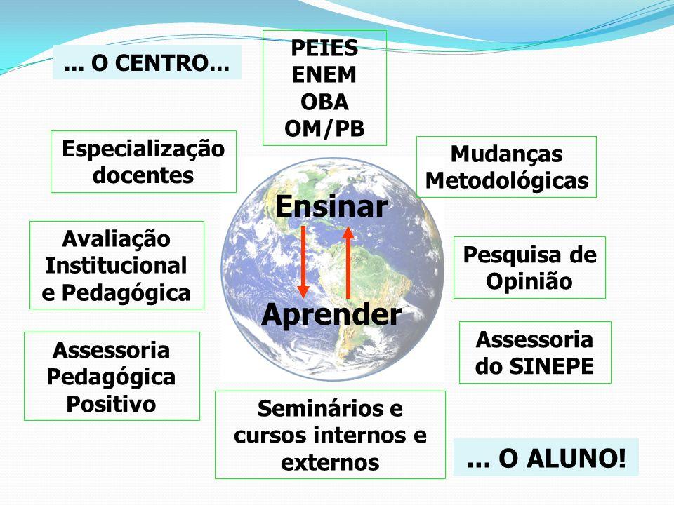 Ensinar Aprender Especialização docentes Seminários e cursos internos e externos Mudanças Metodológicas Assessoria do SINEPE Avaliação Institucional e
