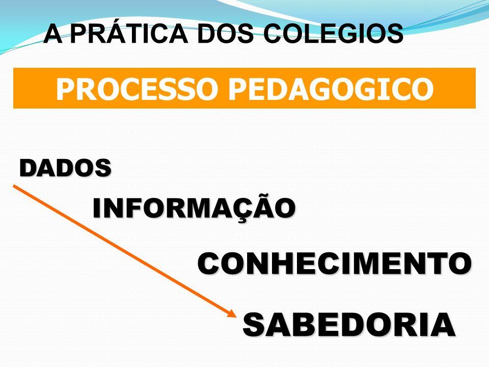 PROCESSO PEDAGOGICO DADOS INFORMAÇÃO CONHECIMENTO SABEDORIA A PRÁTICA DOS COLEGIOS