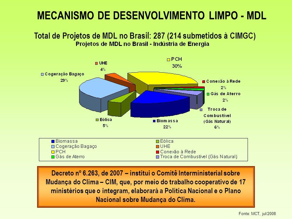 MECANISMO DE DESENVOLVIMENTO LIMPO - MDL Fonte: MCT, jul/2008. Total de Projetos de MDL no Brasil: 287 (214 submetidos à CIMGC) Decreto nº 6.263, de 2
