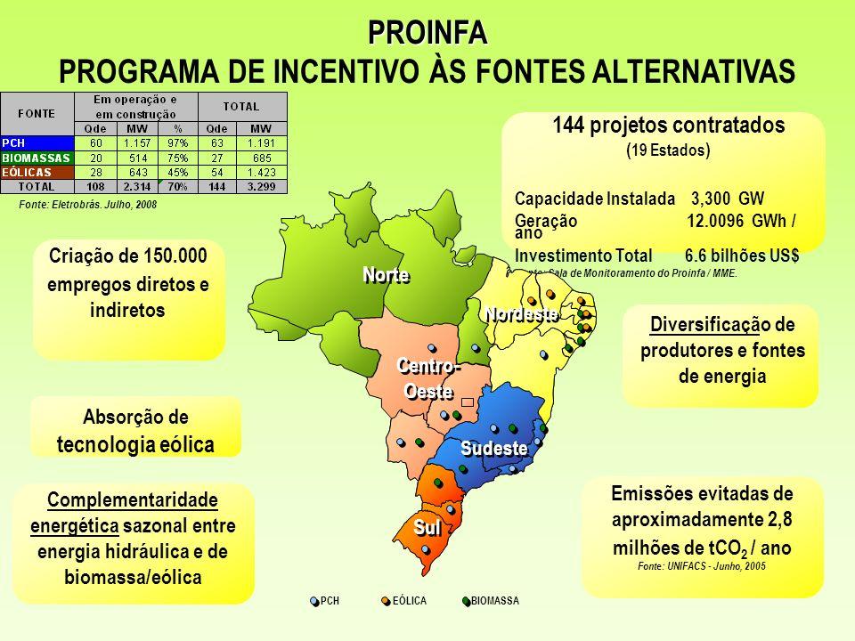 144 projetos contratados ( 19 Estados ) Capacidade Instalada 3,300 GW Geração 12.0096 GWh / ano Investimento Total 6.6 bilhões US$ Fonte: Sala de Moni