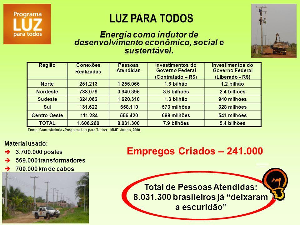 LUZ PARA TODOS Total de Pessoas Atendidas: 8.031.300 brasileiros já deixaram a escuridão Material usado: 3.700.000 postes 569.000 transformadores 709.