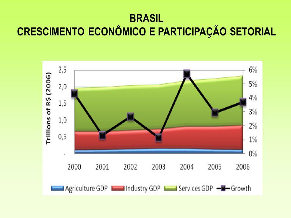BRASIL CRESCIMENTO ECONÔMICO E PARTICIPAÇÃO SETORIAL