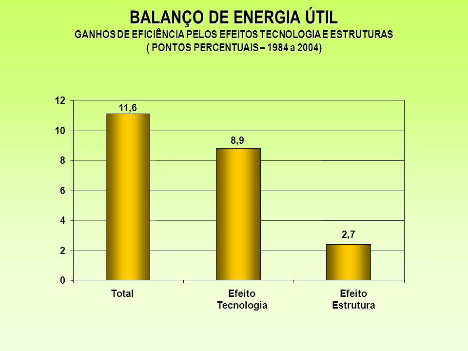 11,6 8,9 2,7 0 2 4 6 8 10 12 TotalEfeito Tecnologia Efeito Estrutura BALANÇO DE ENERGIA ÚTIL GANHOS DE EFICIÊNCIA PELOS EFEITOS TECNOLOGIA E ESTRUTURA