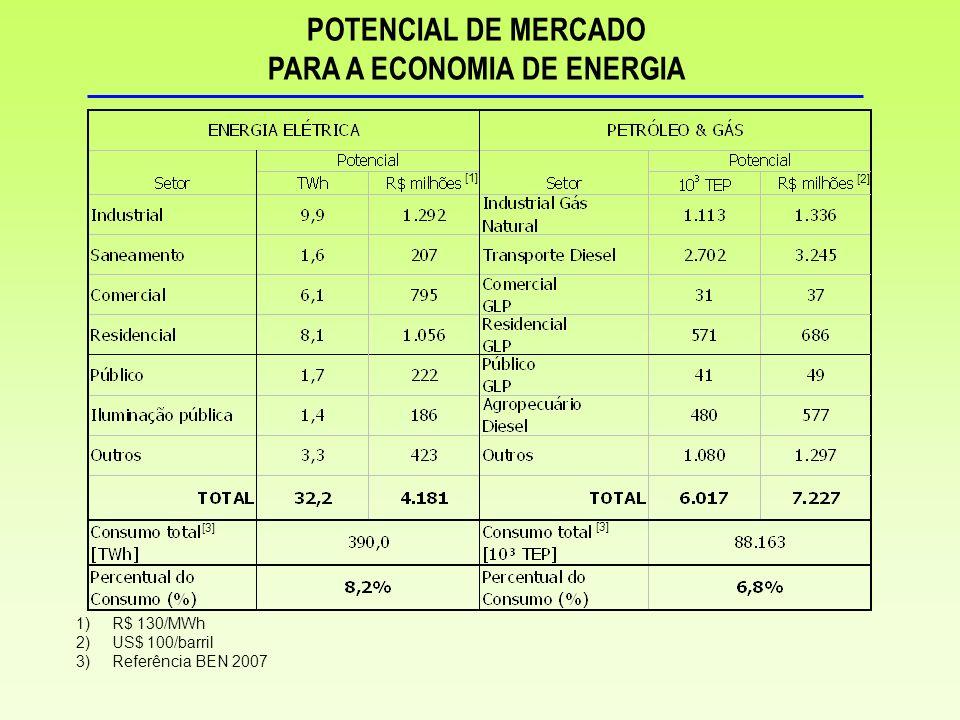 POTENCIAL DE MERCADO PARA A ECONOMIA DE ENERGIA 1)R$ 130/MWh 2)US$ 100/barril 3)Referência BEN 2007 [1] [2] [3]