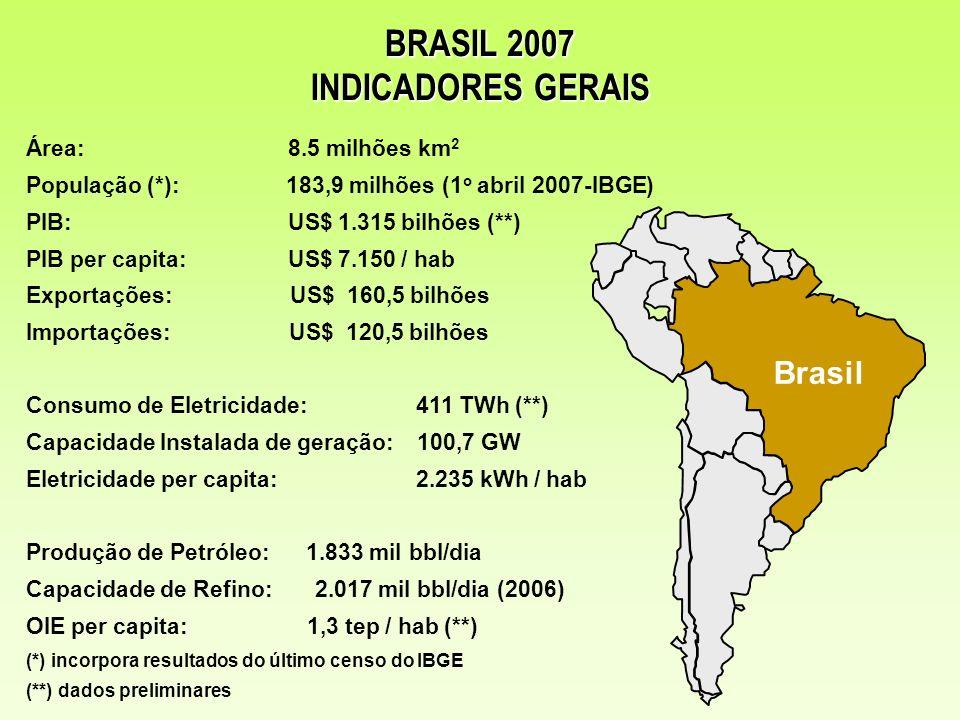 Brasil Área: 8.5 milhões km 2 População (*): 183,9 milhões (1 o abril 2007-IBGE) PIB: US$ 1.315 bilhões (**) PIB per capita: US$ 7.150 / hab Exportaçõ