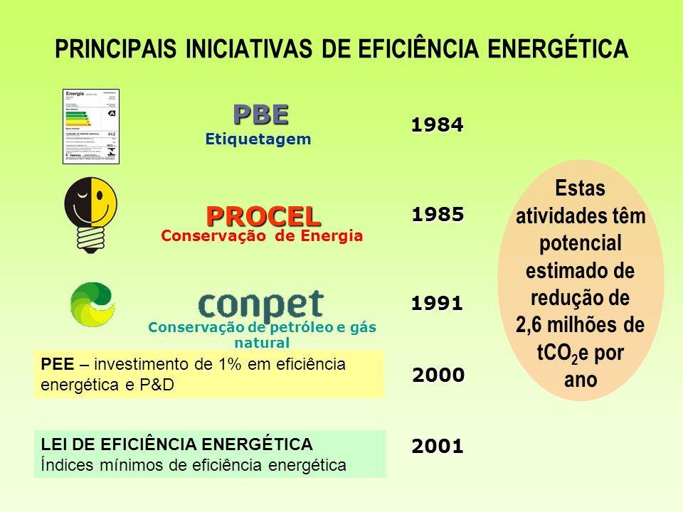 PRINCIPAIS INICIATIVAS DE EFICIÊNCIA ENERGÉTICA1991 PROCEL 1985 PBE 1984 PEE – investimento de 1% em eficiência energética e P&D 2000 LEI DE EFICIÊNCI