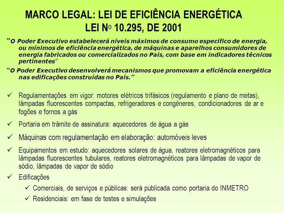MARCO LEGAL: LEI DE EFICIÊNCIA ENERGÉTICA LEI N O 10.295, DE 2001 O Poder Executivo estabelecerá níveis máximos de consumo específico de energia, ou m