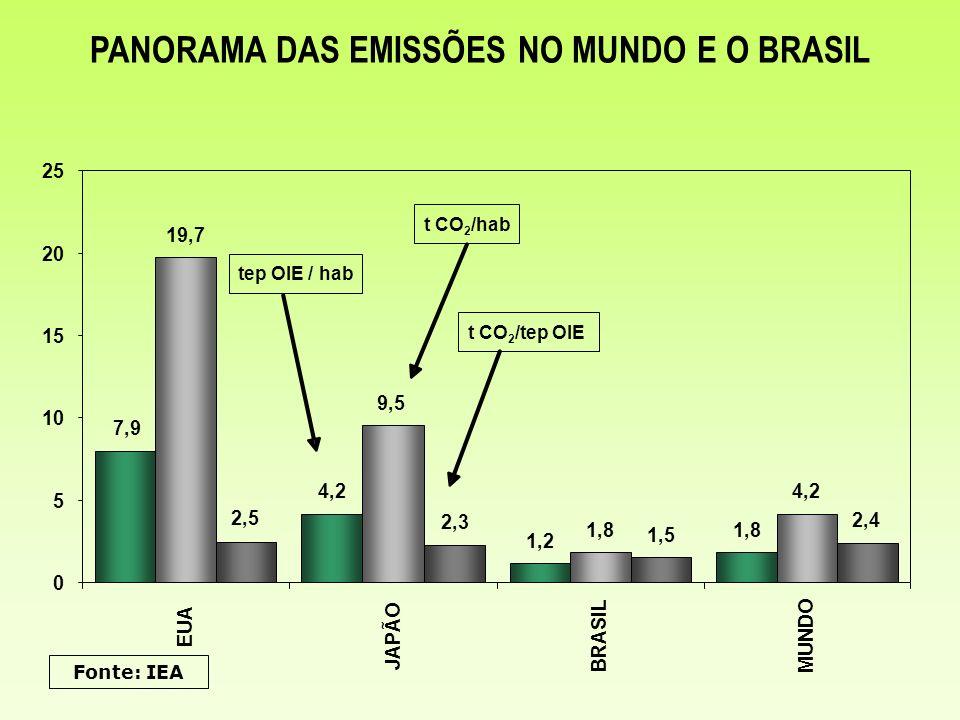 EMISSÕES DE CO2 POR UNIDADE DE OIE ( tCO 2 /tep ) 1,38 1,41 1,49 1,48 1,00 1,10 1,20 1,30 1,40 1,50 1,60 2005201020202030
