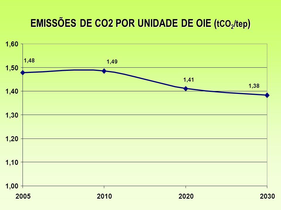 MECANISMO DE DESENVOLVIMENTO LIMPO - MDL Fonte: MCT, jul/2008.