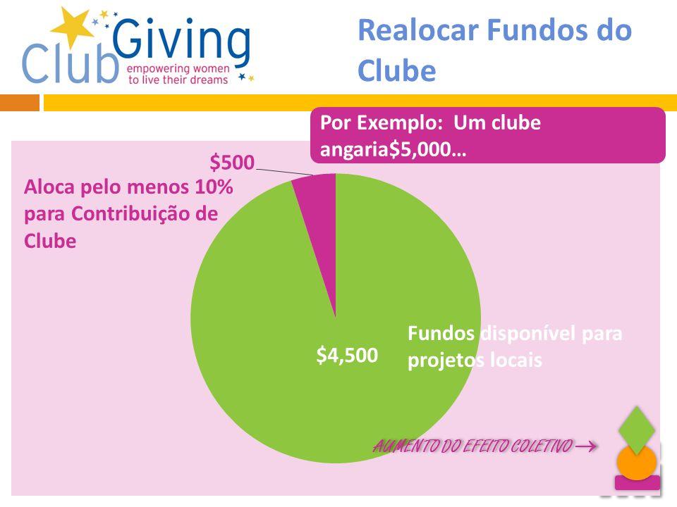 Soroptimist International of the Americas 2013 Realocar Fundos do Clube Por Exemplo: Um clube angaria$5,000… AUMENTO DO EFEITO COLETIVO AUMENTO DO EFE