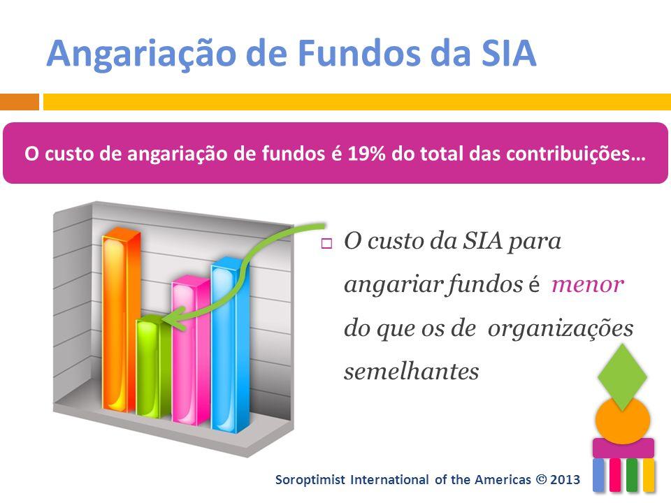 Soroptimist International of the Americas 2013 Angariação de Fundos da SIA O custo da SIA para angariar fundos é menor do que os de organizações semel