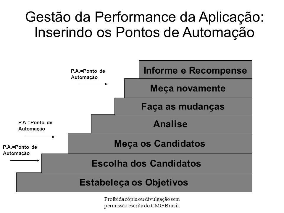 Proibida cópia ou divulgação sem permissão escrita do CMG Brasil. Por que automatizar a otimização das aplicações? Para diminuir os custos Para aument