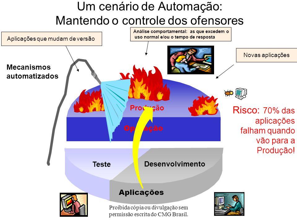 Proibida cópia ou divulgação sem permissão escrita do CMG Brasil. Escolha automatizada dos candidatos: batch (cont.) Dados simples, precisos, consolid