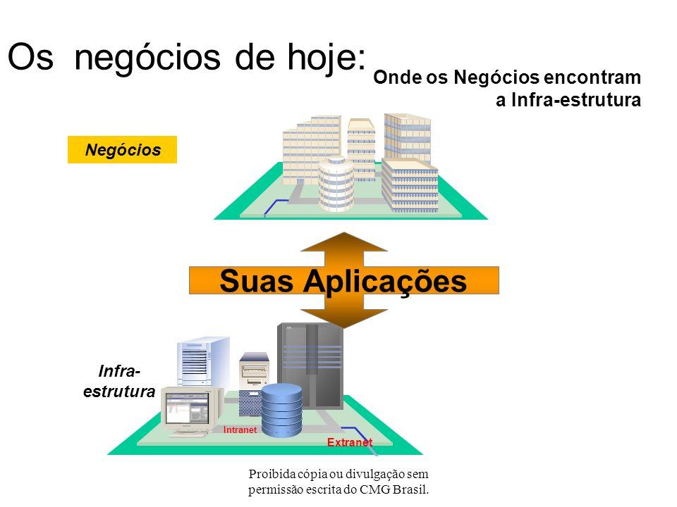 Proibida cópia ou divulgação sem permissão escrita do CMG Brasil. Conteúdo Introdução Uma breve definição da Gestão da Performance da Aplicação ( Appl