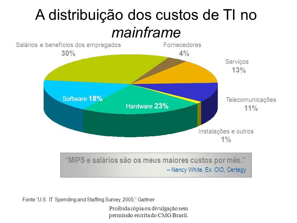 Proibida cópia ou divulgação sem permissão escrita do CMG Brasil. Onde estão os MIPS? Muitos negócios dependem do mainframe. O custo do mainframe é re