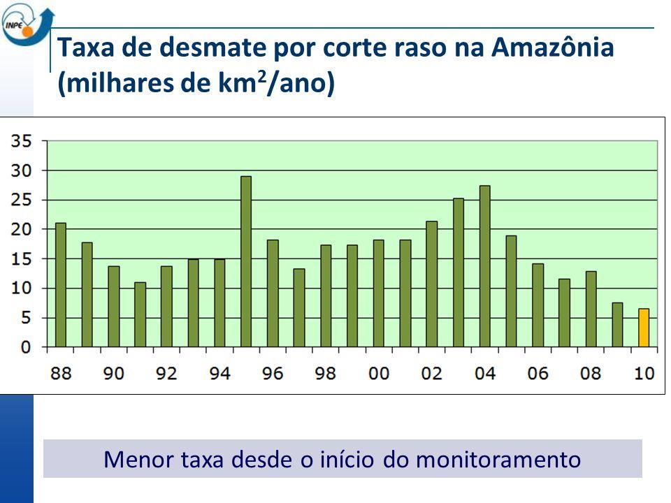 Taxa de desmate por corte raso na Amazônia (milhares de km 2 /ano) Menor taxa desde o início do monitoramento