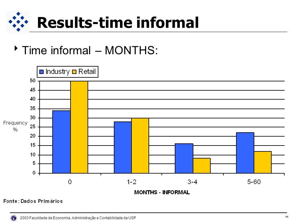 11 2003 Faculdade de Economia, Administração e Contabilidade da USP Results-time informal Time informal – MONTHS: