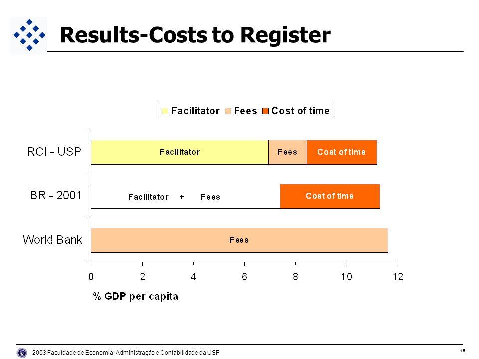 15 2003 Faculdade de Economia, Administração e Contabilidade da USP Results-Costs to Register