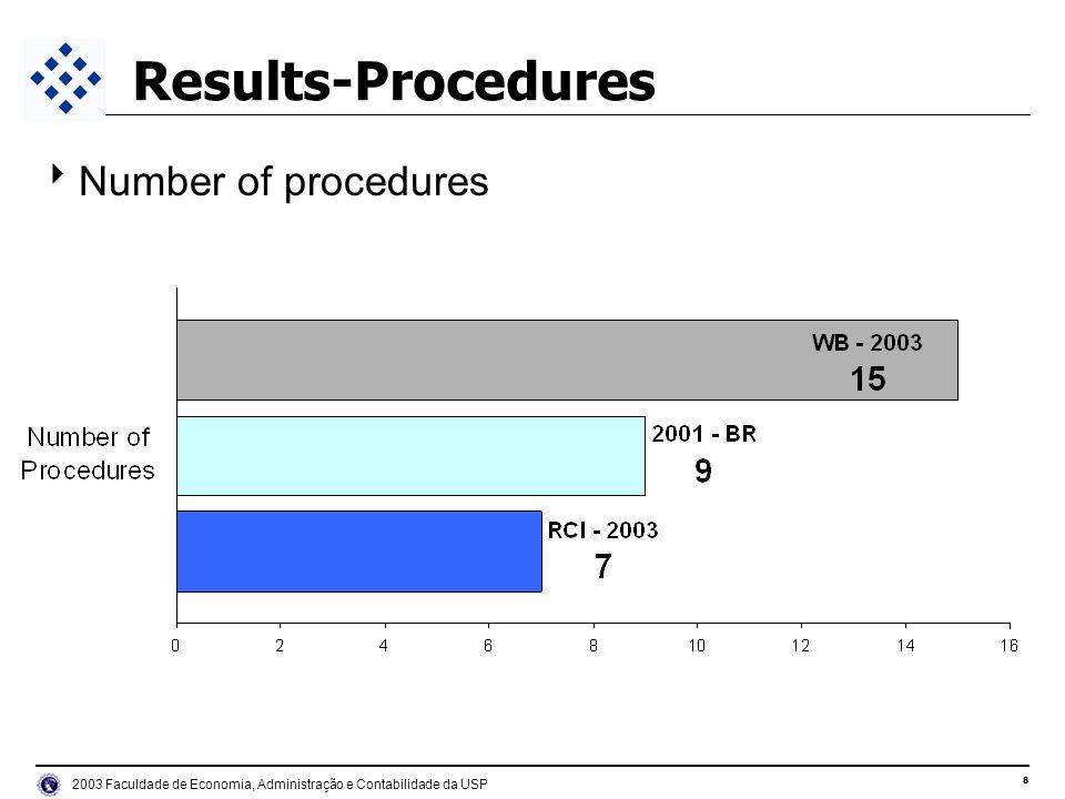 9 2003 Faculdade de Economia, Administração e Contabilidade da USP Results-Time to register Number of days to register