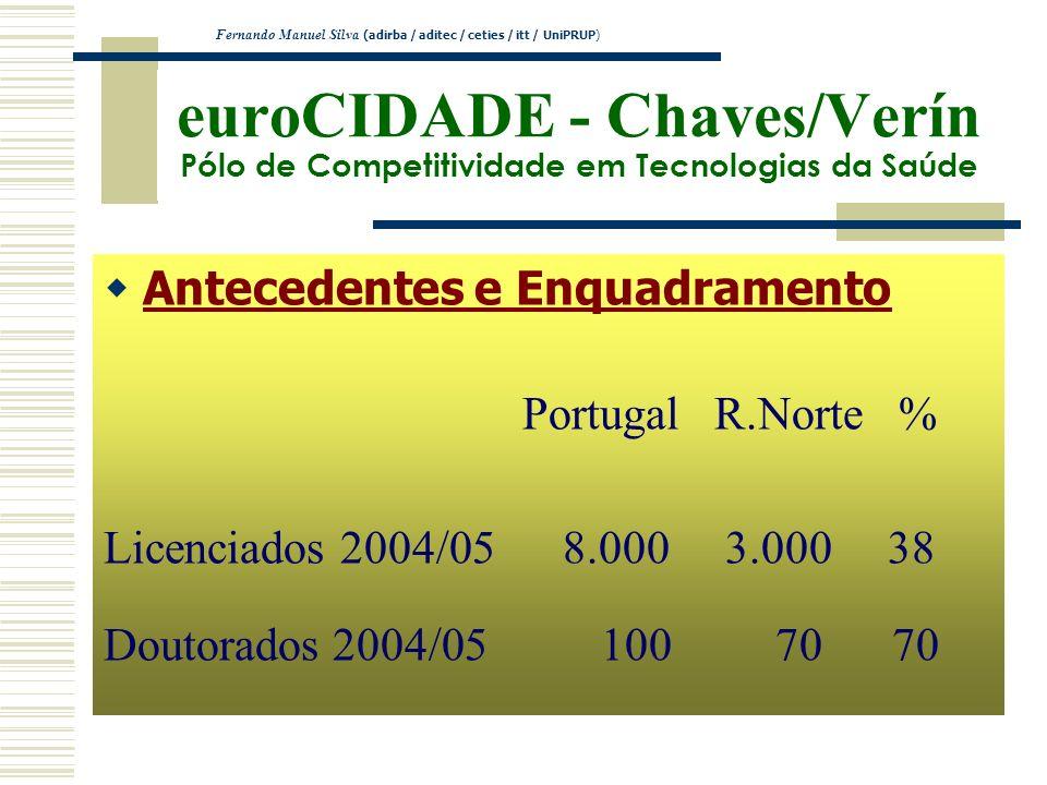 euroCIDADE - Chaves/Verín Pólo de Competitividade em Tecnologias da Saúde Antecedentes e Enquadramento Portugal R.Norte % Licenciados 2004/05 8.000 3.
