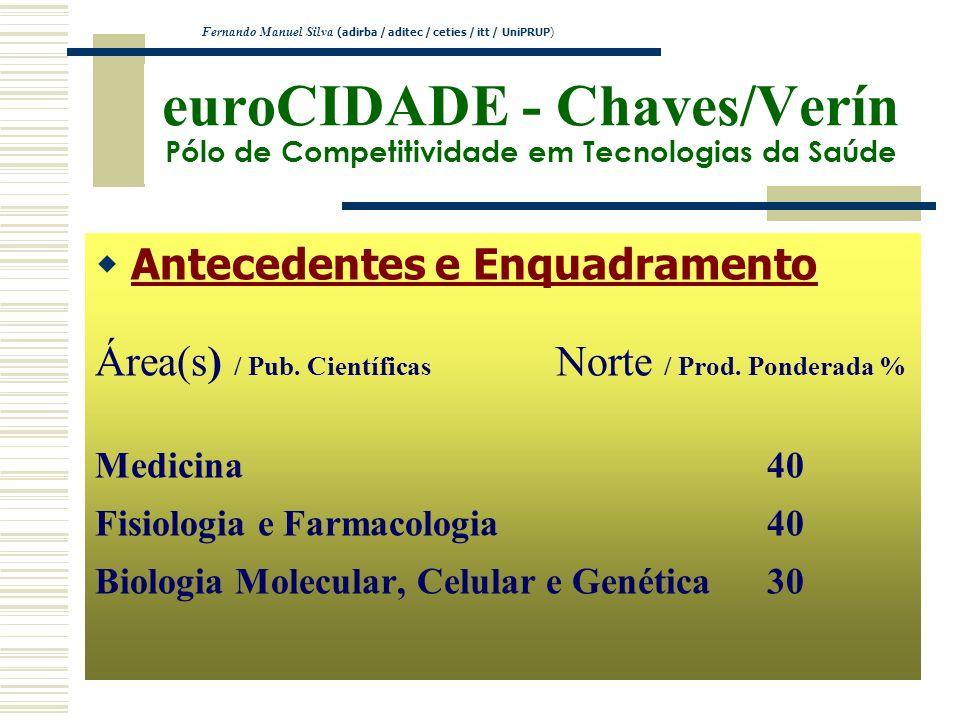 euroCIDADE - Chaves/Verín Pólo de Competitividade em Tecnologias da Saúde Antecedentes e Enquadramento Área(s) / Pub. Científicas Norte / Prod. Ponder
