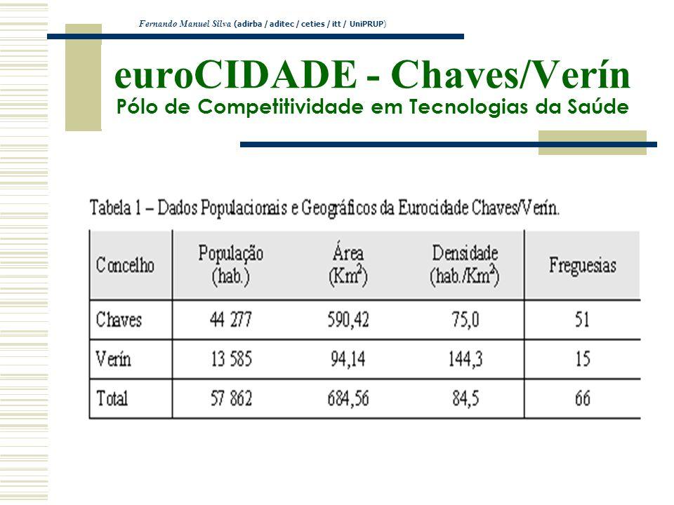 euroCIDADE - Chaves/Verín Pólo de Competitividade em Tecnologias da Saúde Fernando Manuel Silva (adirba / aditec / ceties / itt / UniPRUP)