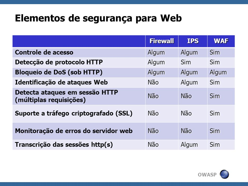 OWASP Fases de Processamento 1.Request headers; 2.Request body; 3.Response headers; 4.Response body; 5.Logging; POST /app/?id=123&pref=none HTTP/1.1 Host: 192.168.249.128 User-Agent: Mozilla/5.0 (Windows; U; Windows NT 5.1; pt-BR; rv:1.9.1.3) Gecko/20090824 Firefox/3.5.3 GTB5 FirePHP/0.3 Accept: text/html,application/xhtml+xml,application/xml;q=0.9,*/*;q=0.8 Accept-Language: pt-br,pt;q=0.8,en-us;q=0.5,en;q=0.3 Accept-Encoding: gzip,deflate Accept-Charset: ISO-8859-1,utf-8;q=0.7,*;q=0.7 Cookie: NID=27=OBP_7aEMkW_20_VG3kk4P Keep-Alive: 300 Connection: keep-alive 1.REQUEST_COOKIES 2.REQUEST_FILENAME 3.REQUEST_HEADERS 1.QUERY_STRING 2.REQUEST_PROTOCOL 3.REQUEST_METHOD