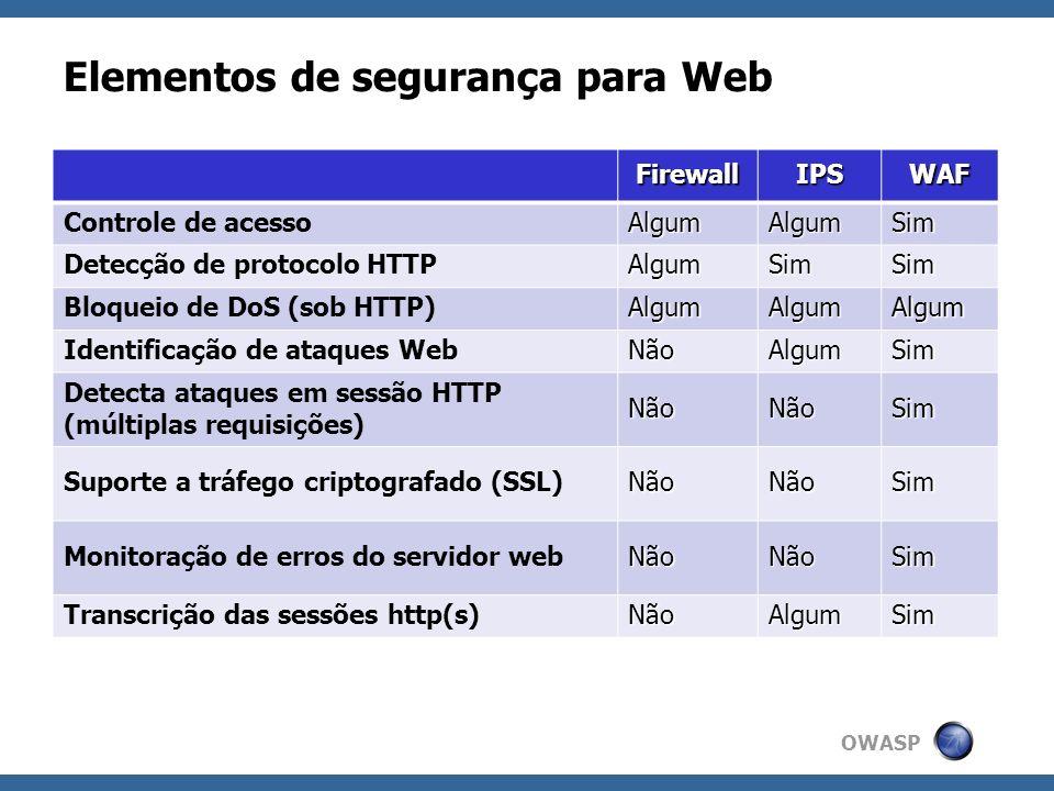 OWASP Virtual Patching Definição de regras para impedir a exploração de uma vulnerabilidade conhecida, sem alteração da aplicação; Reduz o tempo de exposição; Permite corrigir falhas de segurança em aplicações escritas por terceiros; Não deve ser considerado como a solução para correção de vulnerabilidade;
