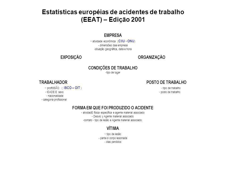 Estatísticas européias de acidentes de trabalho (EEAT) – Edição 2001 EMPRESA - atividade econômica ( CIIU - ONU ) - dimensões daa empresa -situação geográfica, data e hora EXPOSIÇÃO ORGANIZAÇÃO CONDIÇÕES DE TRABALHO -tipo de lugar TRABALHADOR POSTO DE TRABALHO - profISSÃO ( ISCO – OIT ) - tipo de trabalho - IDADE E sexo - posto de trabalho - nacionalidade - categoria profissional FORMA EM QUE FOI PRODUZIDO O ACIDENTE - atividadE física específica e agente material associado - Desvio y Agente material associado -contato - tipo de lesão e Agente material associado.