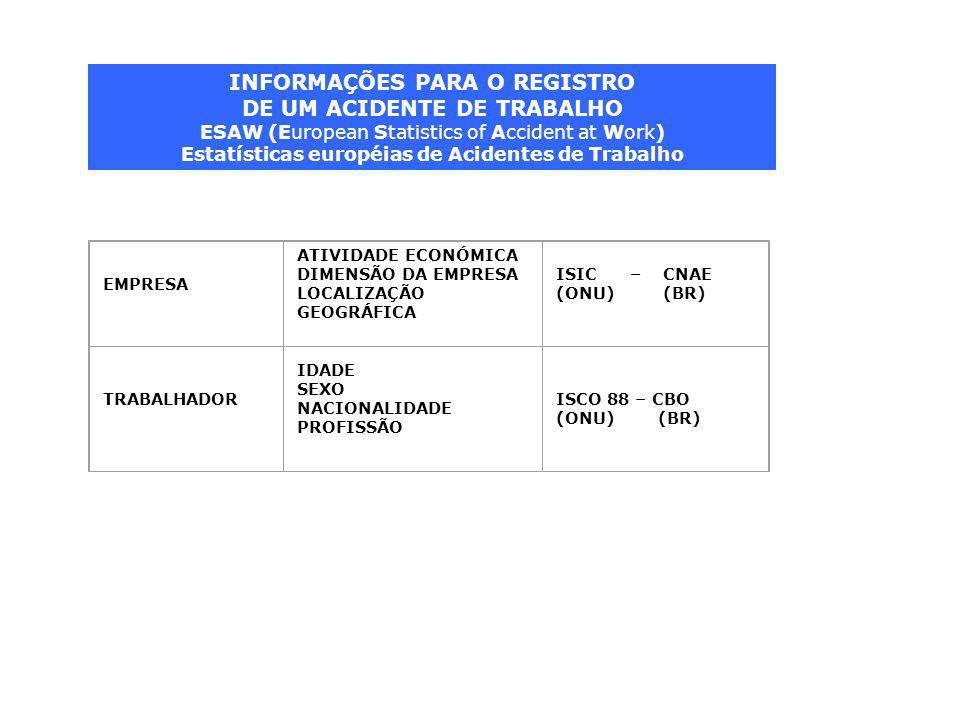 EMPRESA ATIVIDADE ECONÓMICA DIMENSÃO DA EMPRESA LOCALIZAÇÃO GEOGRÁFICA ISIC – CNAE (ONU) (BR) TRABALHADOR IDADE SEXO NACIONALIDADE PROFISSÃO ISCO 88 – CBO (ONU) (BR) INFORMAÇÕES PARA O REGISTRO DE UM ACIDENTE DE TRABALHO ESAW (European Statistics of Accident at Work) Estatísticas européias de Acidentes de Trabalho